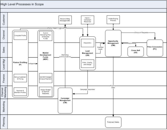 High level process diagram to communicate implementation project scope from an activity and department perspective (swimlanes)