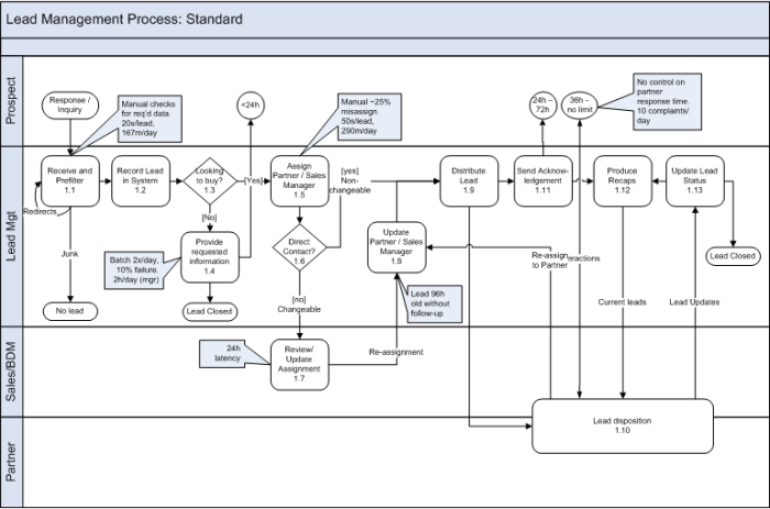 Current state process diagram with callouts for key metrics and improvement targets