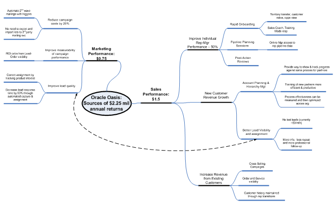Mind map showing business case/value mapping of CRM project