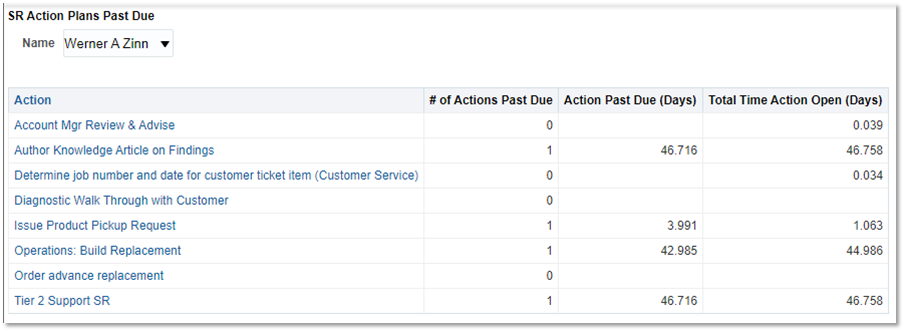 Custom OTBI analysis showing past due action plans by selected agent/assignee