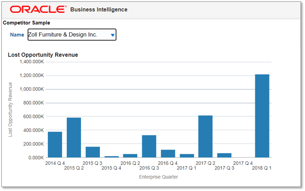 Custom OTBI report showing lost opportunity revenue by user-selected competitor