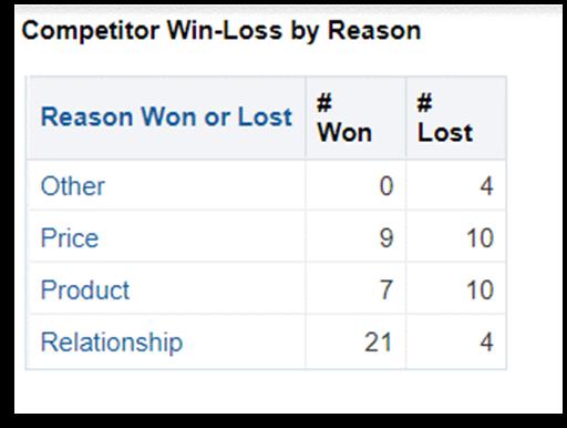 OTBI Competitor Win-Loss by Reason custom report