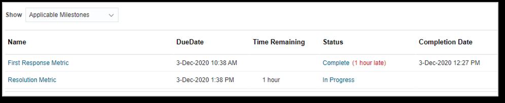 Oracle SR Milestones late and in progress