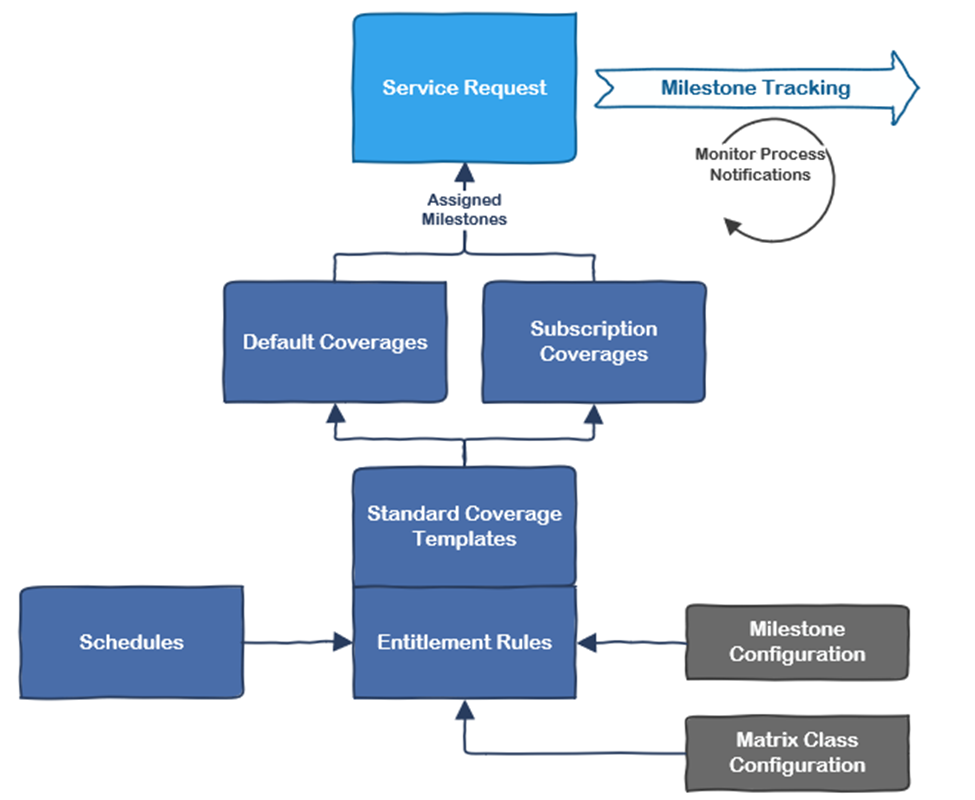 Oracle CX Service Cloud Entitlements Architecture diagram